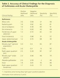 Gallbladder Ejection Fraction Chart Surgical And Nonsurgical Management Of Gallstones American