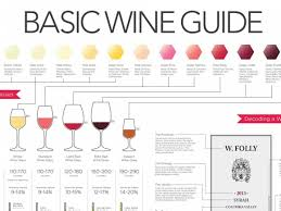 Wine Guide Chart This Chart Tells You Everything You Need To Know About