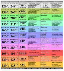 Terpene Temperature Chart Boiling Point Chart For Cannabinoids Terpenes Fc Vaporizer