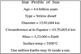 universe essay on our universe geography sun is source of light heat energy and life on our earth normally looking pale this spherical ball of fire has 13 lakh multiples more volume than that