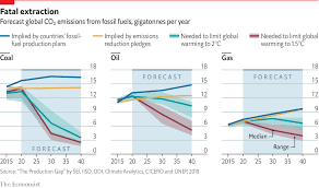 Climate Change Chart 2015 The Worlds Climate Goals Are Not Sufficient They Are Also