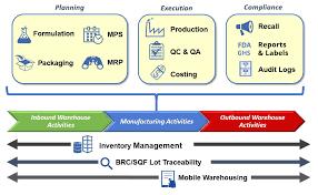 Erp Process Flow Chart Flowchart 1 Erp Software Solutions For Process Manufacturers