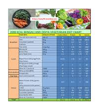 Balanced Diet Chart For Female Bengali Diet Charts For Weight Loss Easyfitnessidea