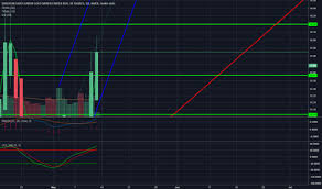 Jnug Stock Quote Best JNUG Stock Price And Chart TradingView