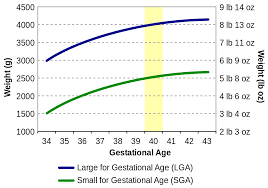 Small For Gestational Age Chart 31 Efficient Gestational Sac Measurement Chart
