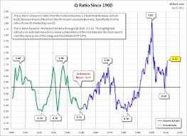 Thailand Stock Chart Guest Post Chart Of The Week Stocks Are Overvalued Zero