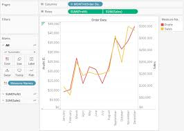 Tableau Dual Axis Bar Chart Side By Side Add Axes For Multiple Measures In Views Tableau