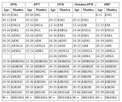 74 Thorough Tm Mantras Chart
