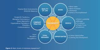 "corporate culture limeshift source ""employee engagement in theory and practice why should you care about employee engagement "" 2015 microedge com microedge llc"