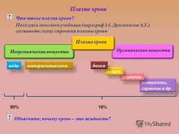 Презентация на тему тема Внутренняя среда организма Кровь её  10 витамины