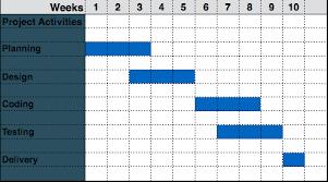 62 Expert Gantt Chart Scheduling Software