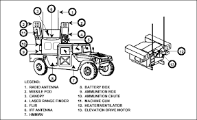 hmmwv fuse box hmmwv printable wiring diagram database fm 3 01 11 chptr 3 short range air defense source