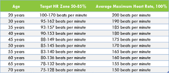 70 Inquisitive Normal Heart Rate Per Minute Chart