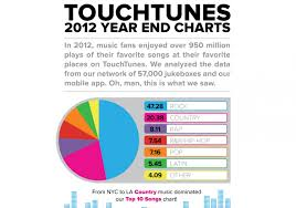 Latin Charts 2012 Touchtunes 2012 Charts Visual Ly