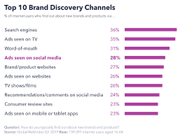 Overload Chart Top 10 Brand Discovery Channel Chart Roi Overload