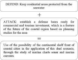Regional Protection And Risk Management For The Coastal