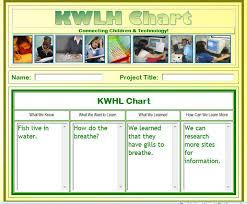 Kidspiration Venn Diagram Graphic Organizers