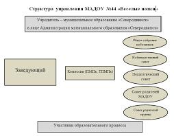 Курсовые структура и полномочия органов местного самоуправления Курсовые структура и полномочия органов местного самоуправления файлом
