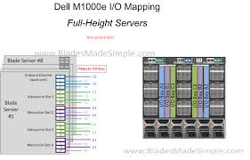 blade chassis i o diagrams acirc blades made simple dell m1000 i o mapping full height rev 8 3 11