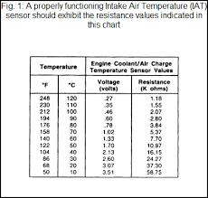 Coolant Temp Sensor Resistance Chart Iat Intake Air Temperature Sensor Freeautomechanic
