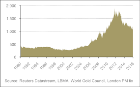 Zarmeens Blog What Put Gold Market On Fire