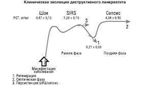 Актуальность проблемы острого панкреатита страница  Как показывают клинические и лабораторные наблюдения деструктивный панкреатит сопровождается развитием системной воспалительной реакции даже при отсутствии
