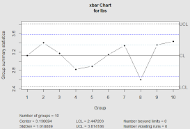 Quality Control Charts X Bar Chart S Chart And Process