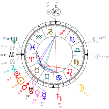 Astrology And Natal Chart Of Theo Van Gogh Art Dealer
