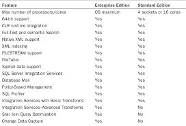 Sql 2012 Version Comparison Chart Differences Between The Enterprise And Standard Editions Of