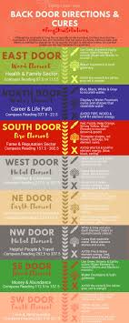 Feng Shui Improvements for Front and Back Door Directions- #FengShui
