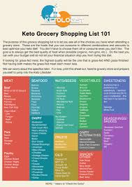 Grocery Store Product List Keto Grocery Shopping List The Ketologist