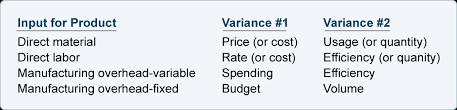 Standard Costing Formula Chart Standard Costing Explanation Accountingcoach