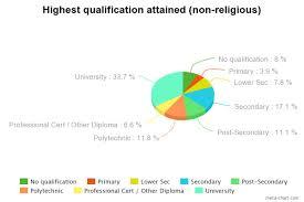 Singapore Religion Chart Key Statistics