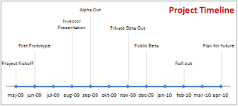 Project Milestones Chart Project Management Show Milestones In A Timeline Excel Template