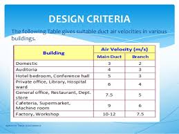 Ventilation Rate Proper Sizing And Accessories