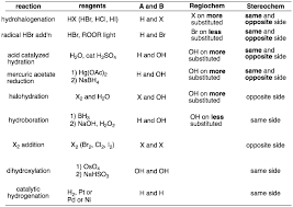 Alkene Addition Reactions Chart How To Draw The Products Of The Addition Reactions Of Alkenes