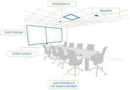 7 audio visual components for your conference room neurilink corporate boardroom