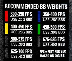 Valkens Recommended Bb Weights Vs Fps Do You Agree With