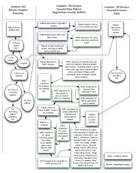 registration user story   raxa emr   raxa wikiuser workflow diagram  new patient workflow