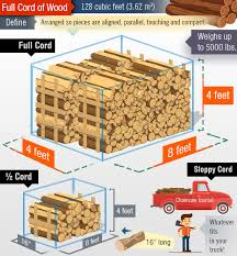 Firewood Weight Chart 2019 How Much Is A Cord Of Wood More Firewood Facts