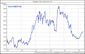 Corn Futures Price Chart Corn Prices Back On The Rise Spend Matters