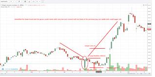 Bharti Airtel Stock Chart Bullish Piercing Bharti Airtel Eqsis Pro