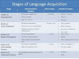 Stages Of Language Development Chart Language Acquisition And Academic Language Development Ppt