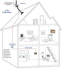 wiring diagram for directv the wiring diagram directv wiring diagrams nodasystech wiring diagram
