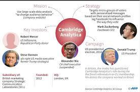 「Cambridge Analytica : CA」の画像検索結果