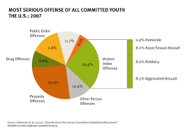 reducing youth incarceration the annie e casey foundation the majority of youth placed in facilities nationwide are not guilty of serious violent crimes