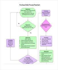 Sample Purchasing Process Flow Chart Free 38 Flow Chart Examples In Pdf Examples