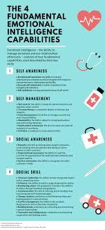 Best 25 Leadership Coaching Ideas On Pinterest Leadership