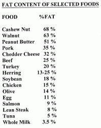 Recommended Daily Allowance Of Protein Chart Recommended Daily Allowance Chart For Carbohydrates Protein
