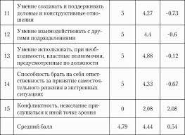Оценка персонала Психологические и психофизические методы